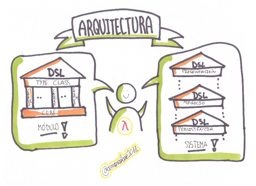 arquitectura Type Class