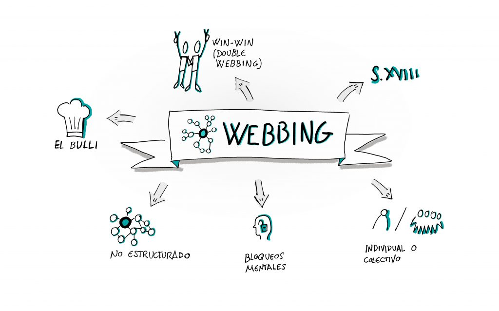 bbvanexttechnologies-blog-visualthinking-webbing