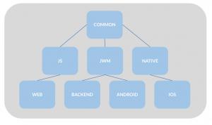 Diagrama de Kotlin Native