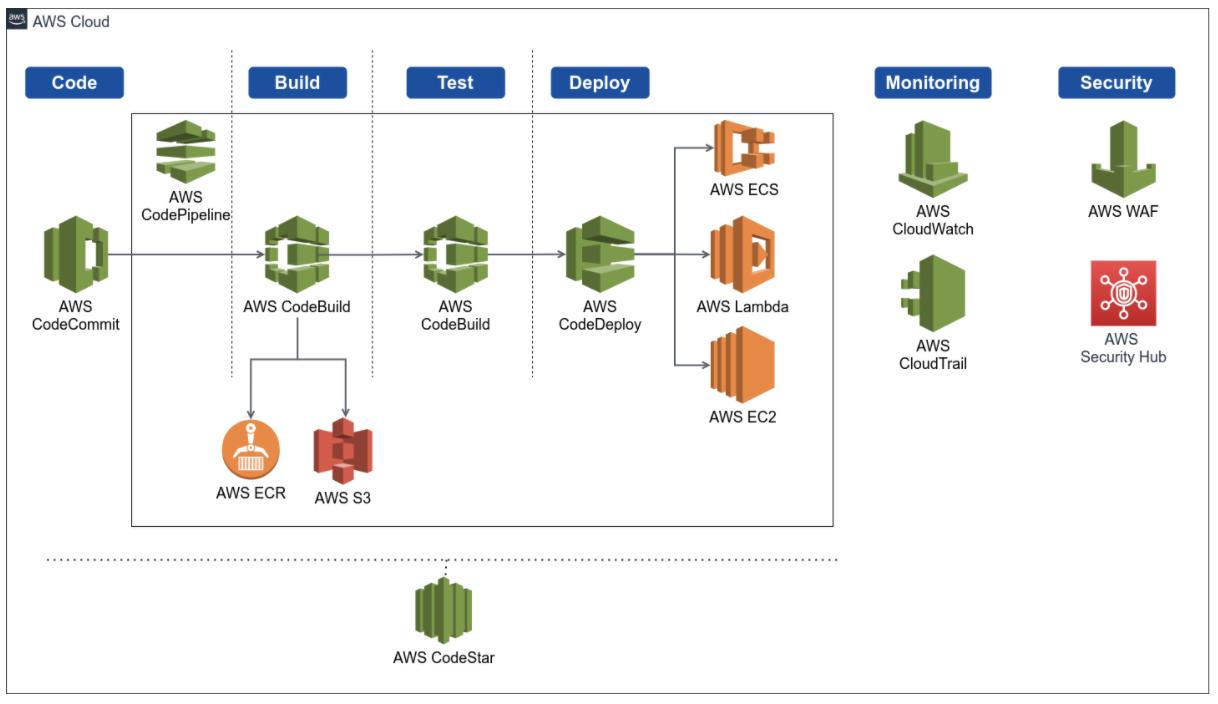 AWS-Cloud-BBVA-Next-Technologies
